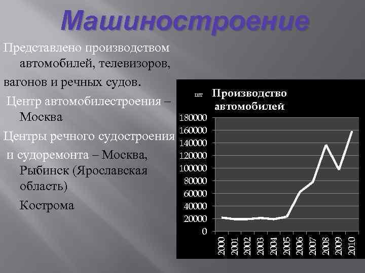 Машиностроение шт 180000 160000 140000 120000 100000 80000 60000 40000 20000 0 Производство автомобилей