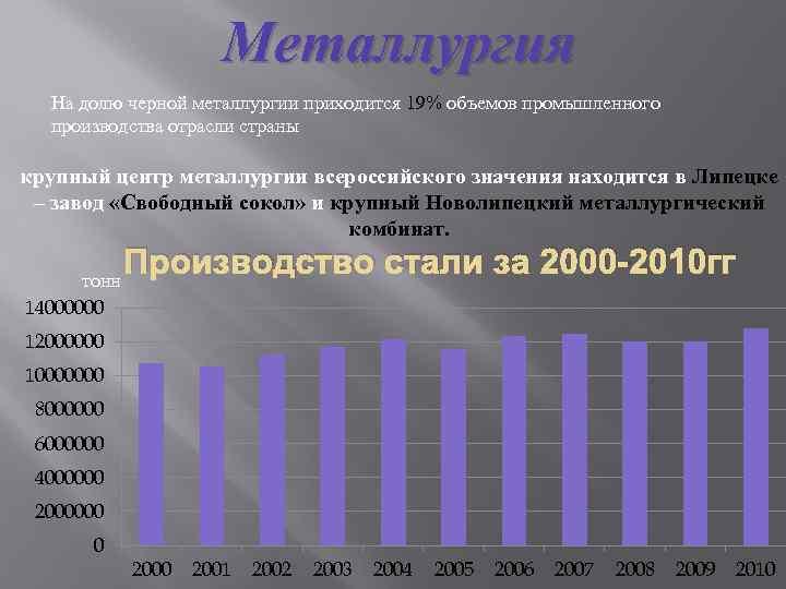 Металлургия На долю черной металлургии приходится 19% объемов промышленного производства отрасли страны крупный центр