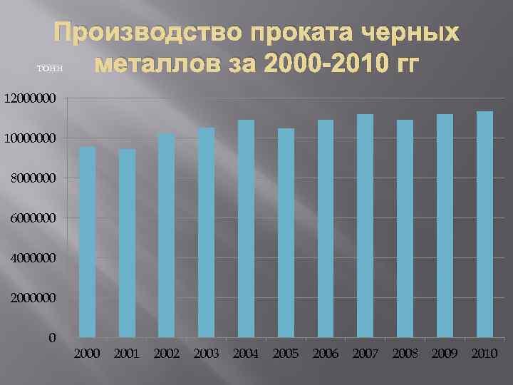 Производство проката черных металлов за 2000 -2010 гг тонн 12000000 10000000 8000000 6000000 4000000