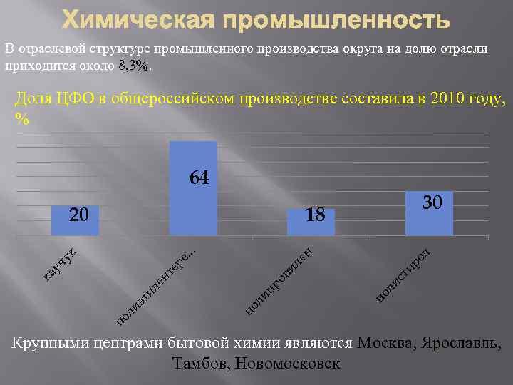 В отраслевой структуре промышленного производства округа на долю отрасли приходится около 8, 3%. Доля