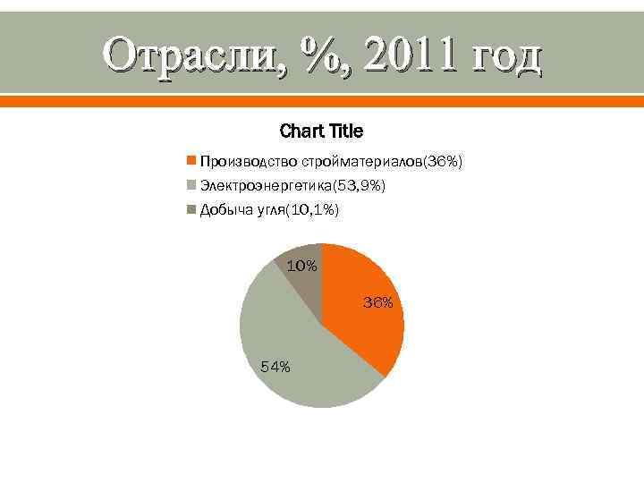 Отрасли, %, 2011 год Chart Title Производство стройматериалов(36%) Электроэнергетика(53, 9%) Добыча угля(10, 1%) 10%