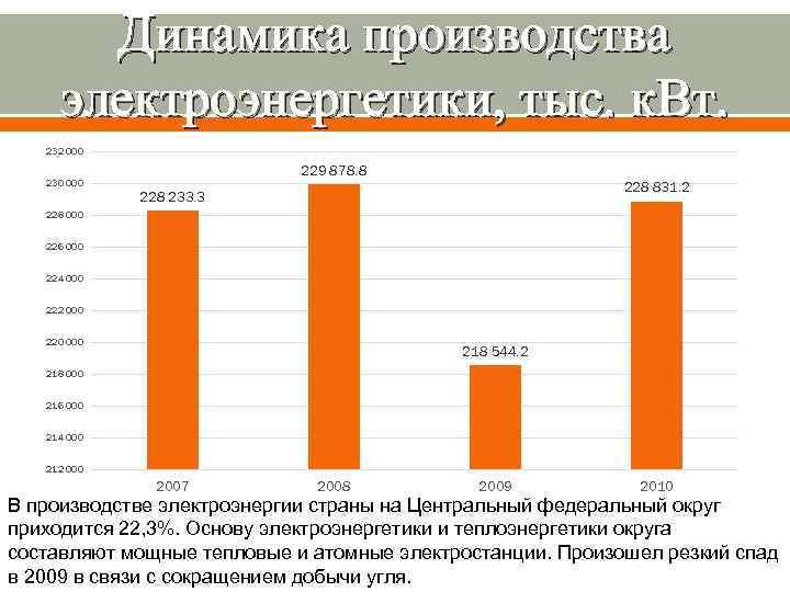 Динамика производства электроэнергетики, тыс. к. Вт. 232 000 230 000 229 878. 8 228