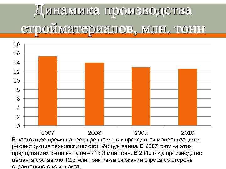 Динамика производства стройматериалов, млн. тонн 18 16 14 12 10 8 6 4 2