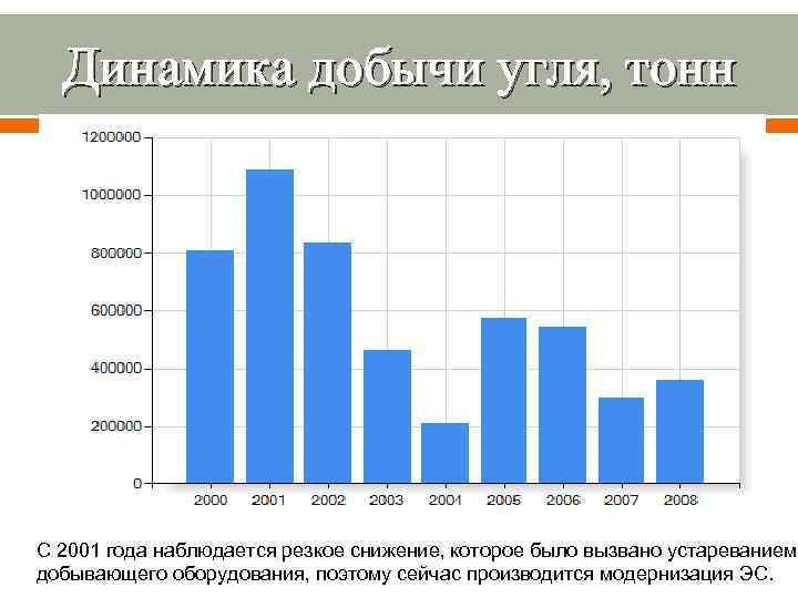 Динамика добычи угля, тонн С 2001 года наблюдается резкое снижение, которое было вызвано устареванием