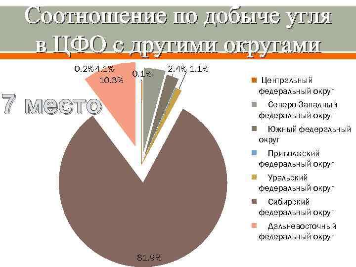 Соотношение по добыче угля в ЦФО с другими округами 0. 2% 4. 1% 10.