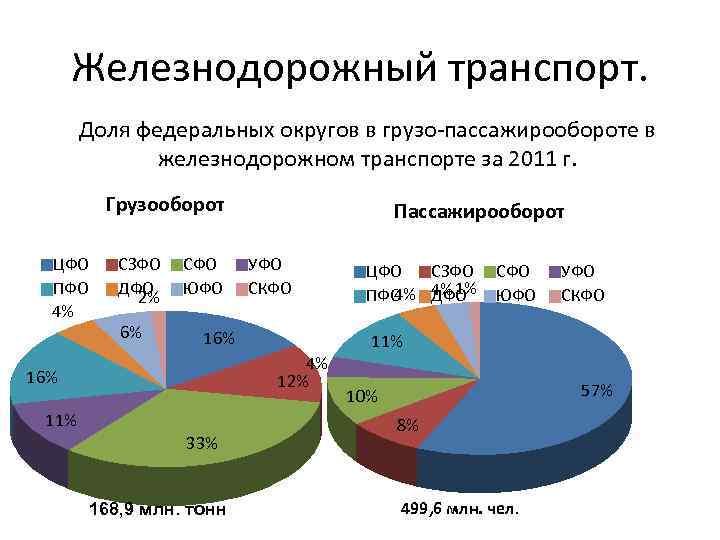 Железнодорожный транспорт. Доля федеральных округов в грузо-пассажирообороте в железнодорожном транспорте за 2011 г. Грузооборот