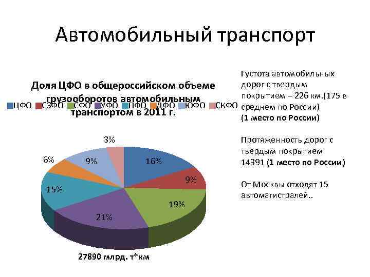 Автомобильный транспорт Густота автомобильных дорог с твердым Доля ЦФО в общероссийском объеме покрытием –