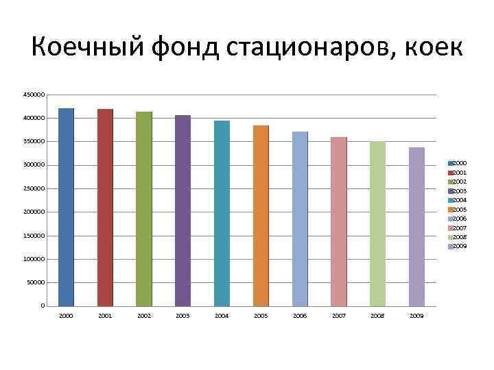 Коечный фонд стационаров, коек 450000 400000 350000 2001 2002 2003 2004 2005 2006 2007
