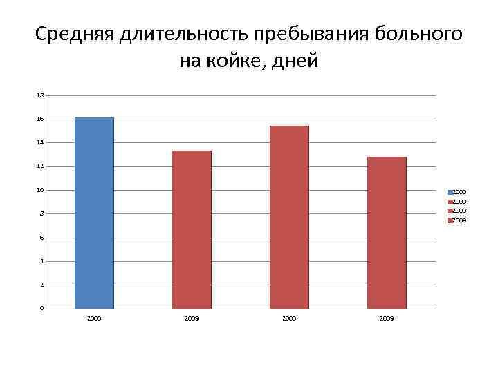 Средняя длительность пребывания больного на койке, дней 18 16 14 12 10 2009 2000