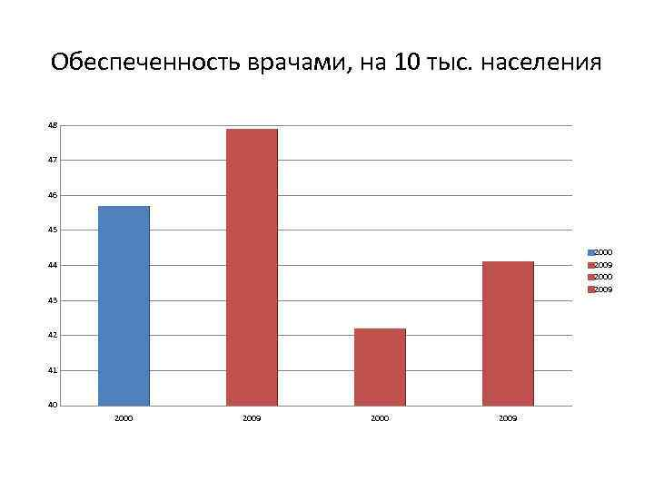 Обеспеченность врачами, на 10 тыс. населения 48 47 46 45 2000 2009 44 43