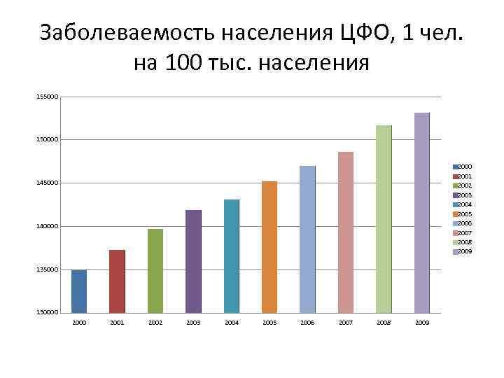 Заболеваемость населения ЦФО, 1 чел. на 100 тыс. населения 155000 150000 2001 2002 2003