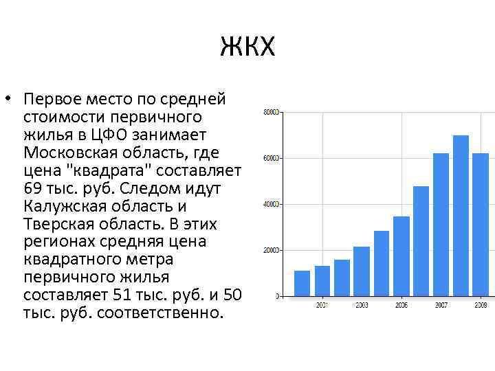 ЖКХ • Первое место по средней стоимости первичного жилья в ЦФО занимает Московская область,