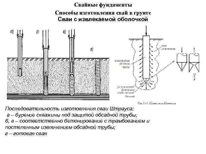 Свайные фундаменты Способы изготовления свай в грунте Сваи с извлекаемой оболочкой Последовательность изготовления сваи