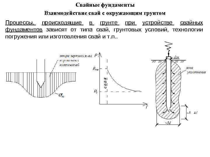 Свайные фундаменты Взаимодействие свай с окружающим грунтом Процессы, происходящие в грунте при устройстве свайных