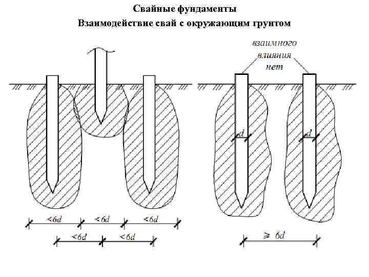 Свайные фундаменты Взаимодействие свай с окружающим грунтом