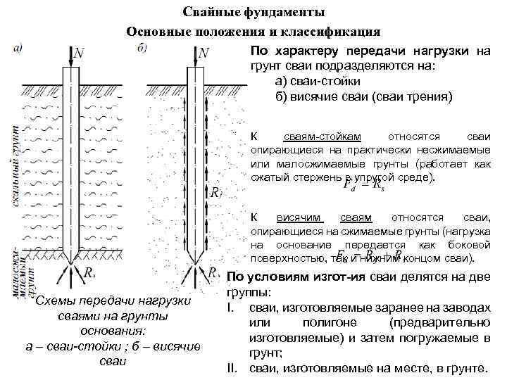 Свайные фундаменты Основные положения и классификация По характеру передачи нагрузки на грунт сваи подразделяются