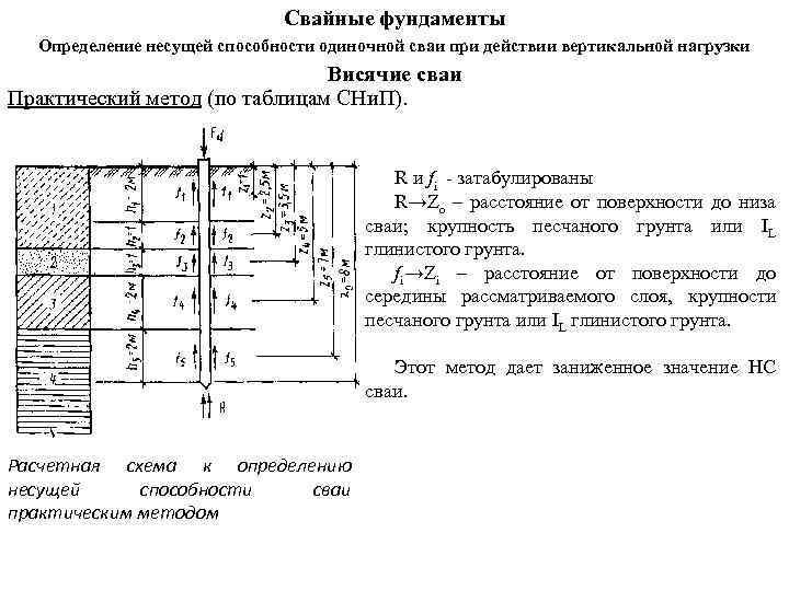 Свайные фундаменты Определение несущей способности одиночной сваи при действии вертикальной нагрузки Висячие сваи Практический