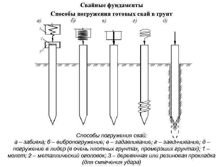 Свайные фундаменты Способы погружения готовых свай в грунт Способы погружения свай: а – забивка;