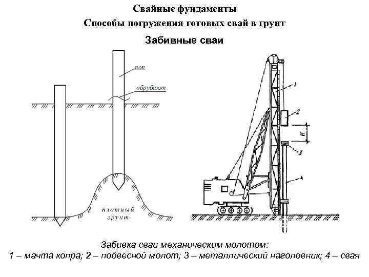 Свайные фундаменты Способы погружения готовых свай в грунт Забивные сваи Забивка сваи механическим молотом: