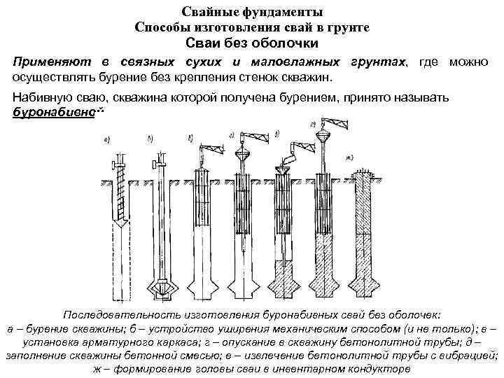 Свайные фундаменты Способы изготовления свай в грунте Сваи без оболочки Применяют в связных сухих