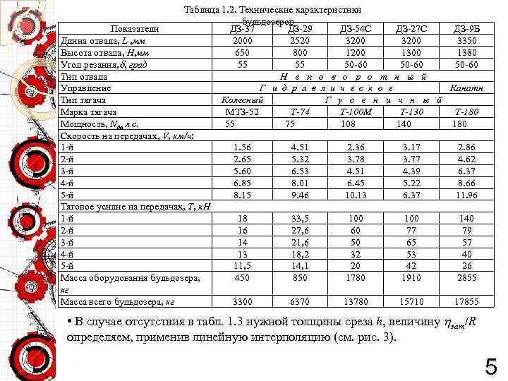 Таблица 1. 2. Технические характеристики бульдозеров Показатели ДЗ-37 ДЗ-29 ДЗ-54 С ДЗ-27 С ДЗ-9