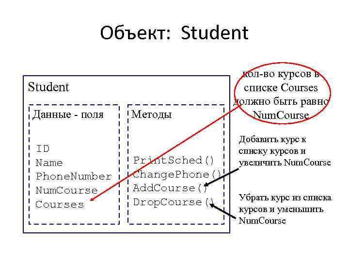 Объект: Student Данные - поля ID Name Phone. Number Num. Courses Методы Print. Sched()