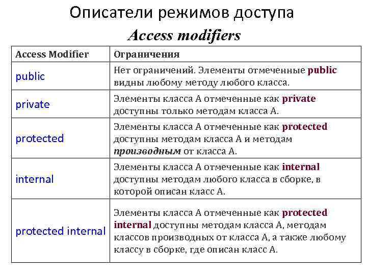 Описатели режимов доступа Access modifiers Access Modifier Ограничения public Нет ограничений. Элементы отмеченные public