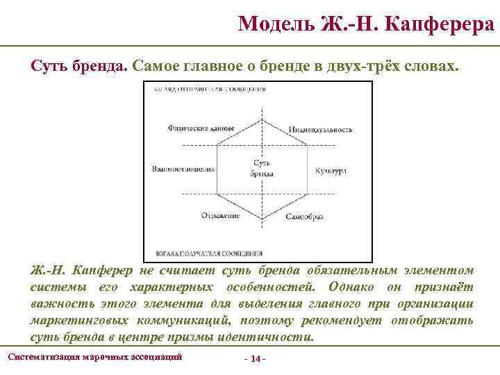Модель Ж. -Н. Капферера Суть бренда. Самое главное о бренде в двух-трёх словах. Ж.