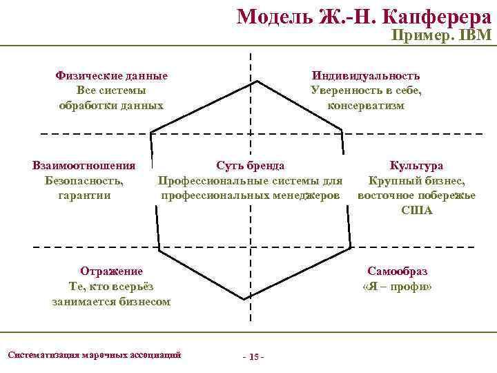 Модель Ж. -Н. Капферера Пример. IBM Физические данные Все системы обработки данных Взаимоотношения Безопасность,