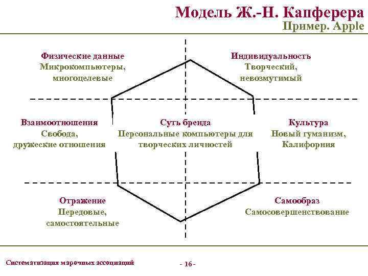 Модель Ж. -Н. Капферера Пример. Apple Физические данные Микрокомпьютеры, многоцелевые Взаимоотношения Свобода, дружеские отношения