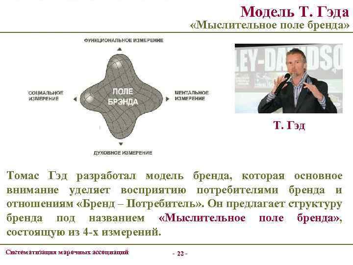 Модель Т. Гэда «Мыслительное поле бренда» Т. Гэд Томас Гэд разработал модель бренда, которая