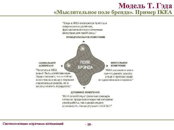 Модель Т. Гэда «Мыслительное поле бренда» . Пример IKEA Систематизация марочных ассоциаций - 28