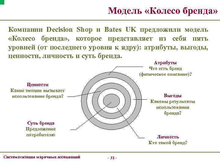 Модель «Колесо бренда» Компании Decision Shop и Bates UK предложили модель «Колесо бренда» ,