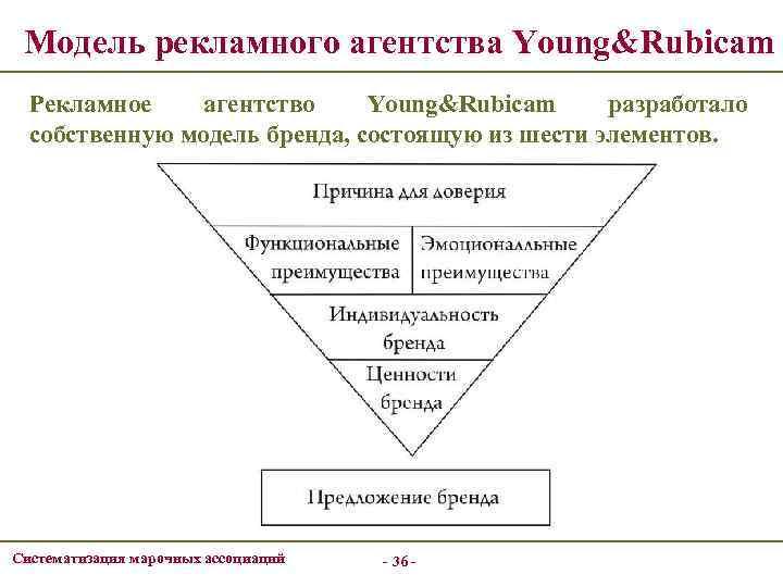 Модель рекламного агентства Young&Rubicam Рекламное агентство Young&Rubicam разработало собственную модель бренда, состоящую из шести