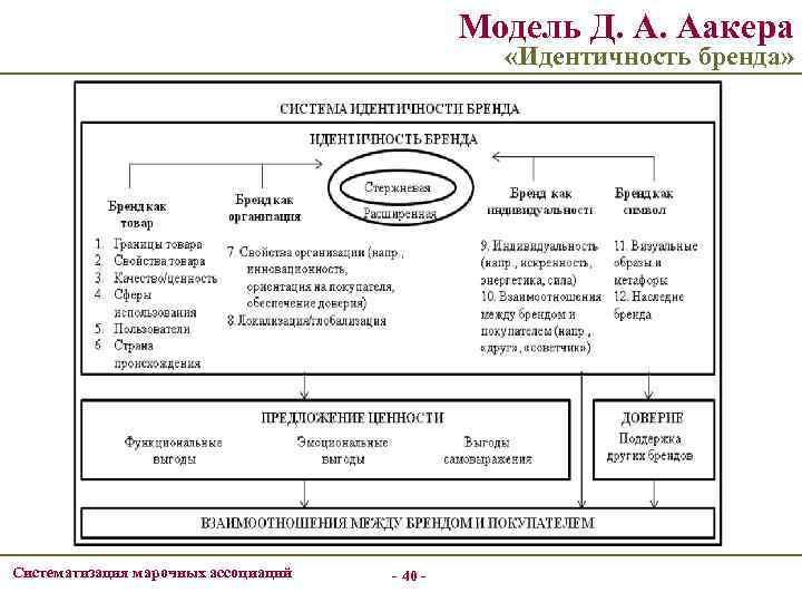 Модель Д. А. Аакера «Идентичность бренда» Систематизация марочных ассоциаций - 40 -
