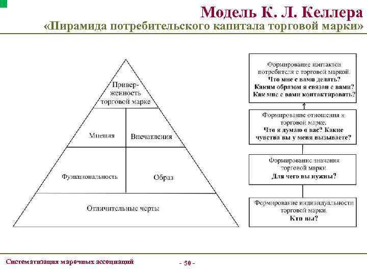 Модель К. Л. Келлера «Пирамида потребительского капитала торговой марки» Систематизация марочных ассоциаций - 50