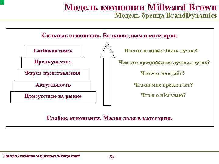 Модель компании Millward Brown Модель бренда Brand. Dynamics Сильные отношения. Большая доля в категории