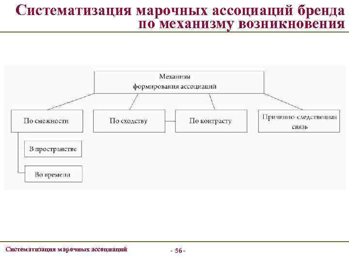 Систематизация марочных ассоциаций бренда по механизму возникновения Систематизация марочных ассоциаций - 56 -