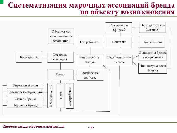 Систематизация марочных ассоциаций бренда по объекту возникновения Систематизация марочных ассоциаций -8 -