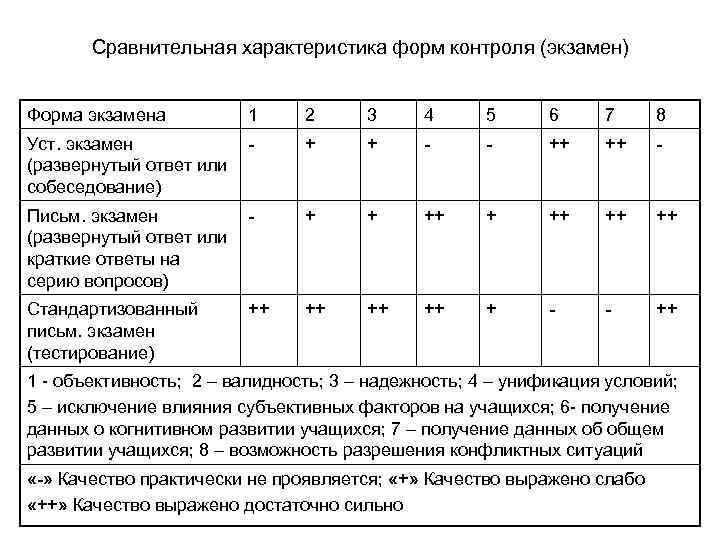 Сравнительная характеристика форм контроля (экзамен) Форма экзамена 1 2 3 4 5 6 7