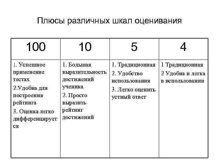Плюсы различных шкал оценивания 100 1. Успешное 10 1. Большая применение выразительность тестах достижений