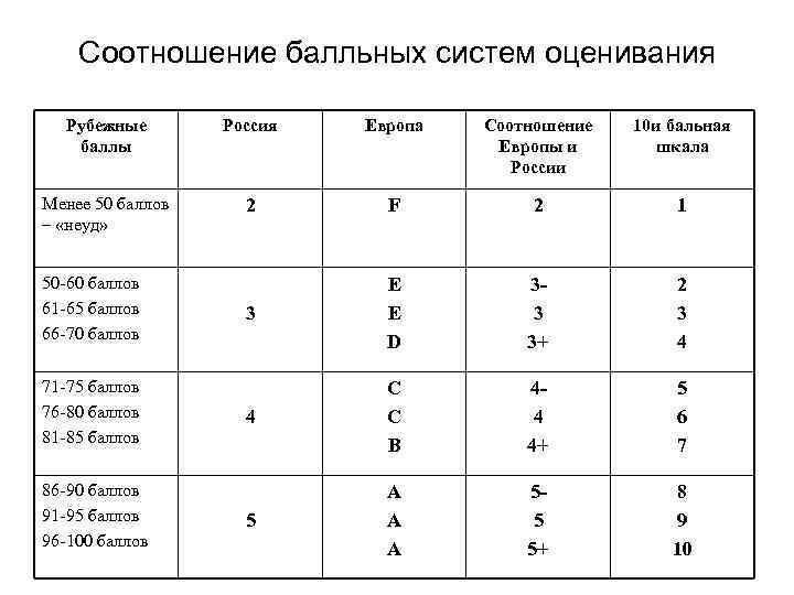 Соотношение балльных систем оценивания Рубежные баллы Россия Европа Соотношение Европы и России 10 и