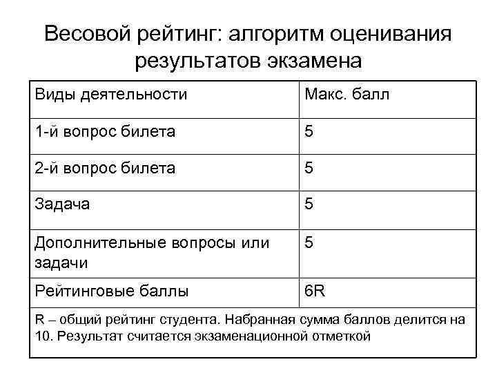 Весовой рейтинг: алгоритм оценивания результатов экзамена Виды деятельности Макс. балл 1 -й вопрос билета