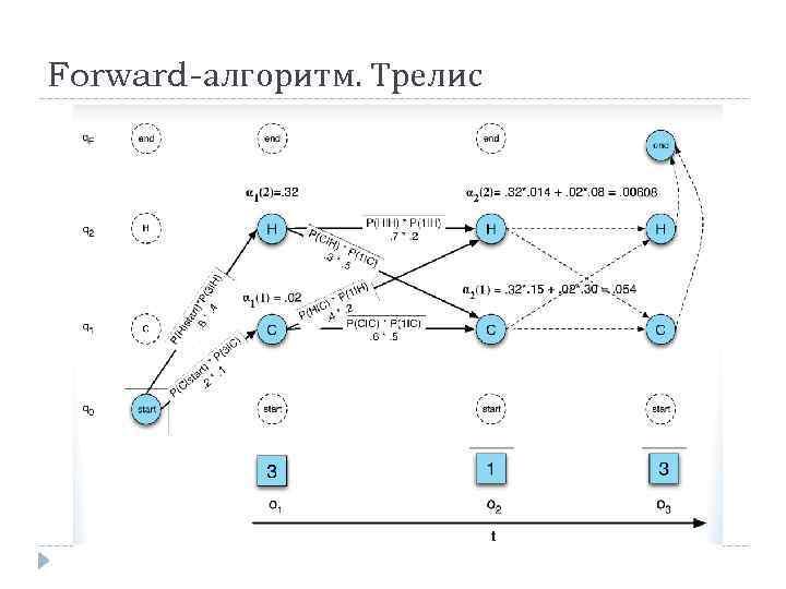 Forward-алгоритм. Трелис