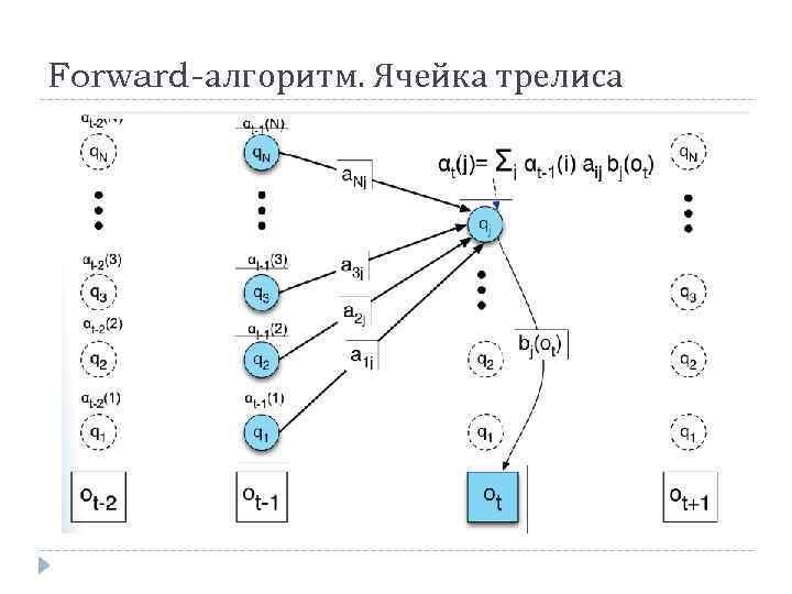 Forward-алгоритм. Ячейка трелиса