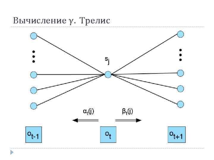 Вычисление γ. Трелис