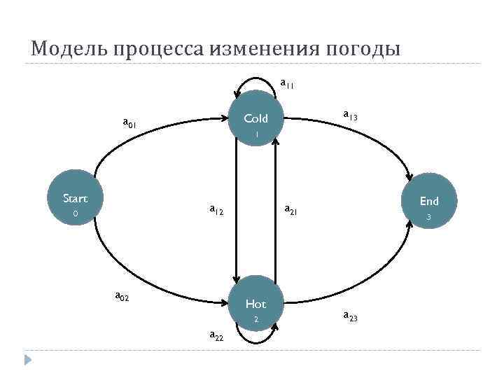 Модель процесса изменения погоды a 11 Start 0 1 a 12 0 a 13