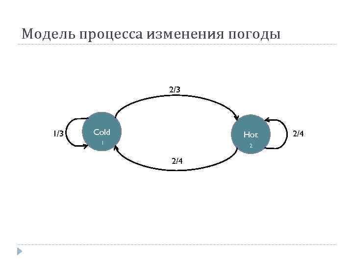Модель процесса изменения погоды 2/3 1/3 Cold 0 Hot 0 1 2/4 2 2/4