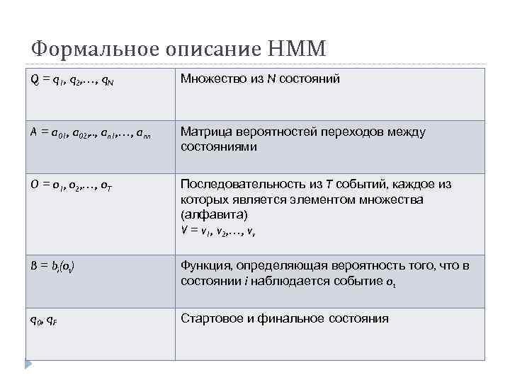 Формальное описание HMM Q = q 1, q 2, …, q. N Множество из