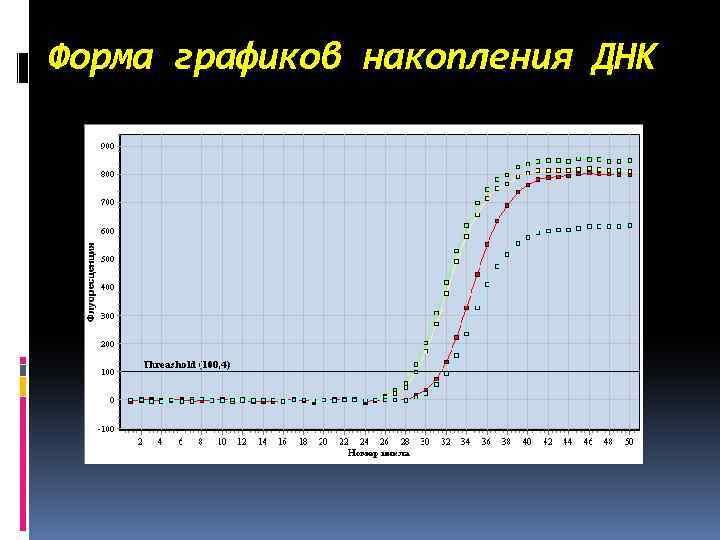 Форма графиков накопления ДНК